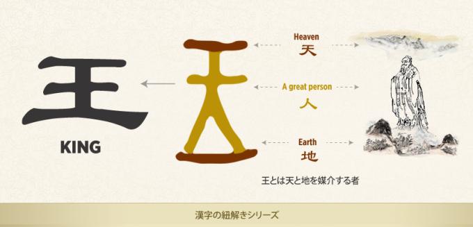 漢字の紐解きシリーズ 「王」